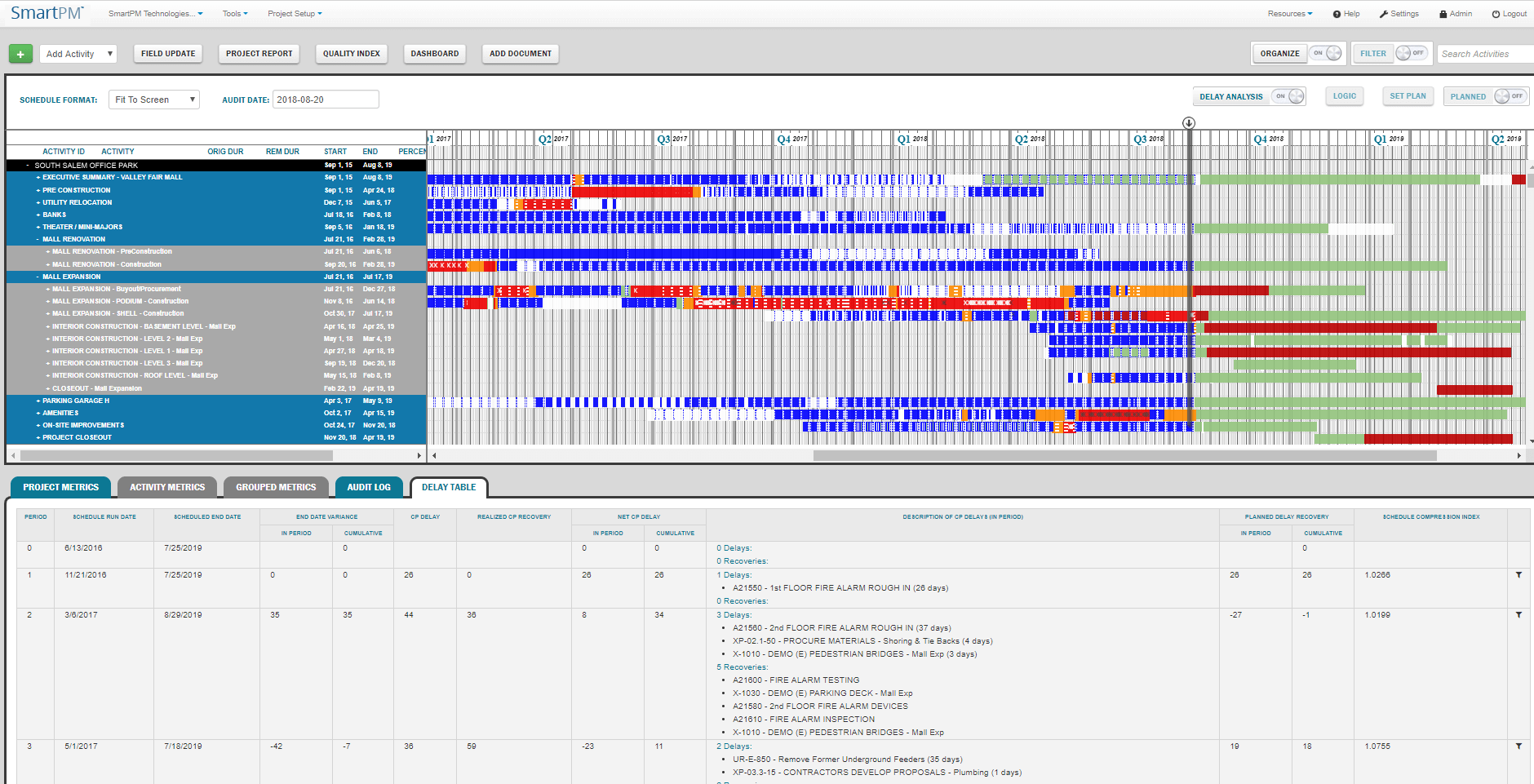 Project Metrics and Gantt View- Drill Down